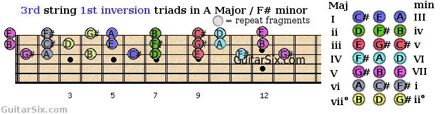 first inversion triads shapes from the 3rd guitar string