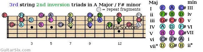 second inversion triads shapes from the 3rd guitar string