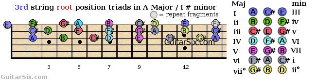 root position triads shapes from the 3rd guitar string