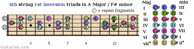 first inversion triads shapes from the 4th guitar string