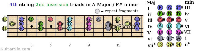 second inversion triads shapes from the 4th guitar string