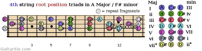 root position triads shapes from the 4th guitar string