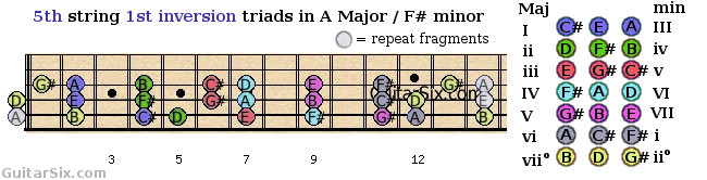 1st inversion triads shapes from the 5th guitar string