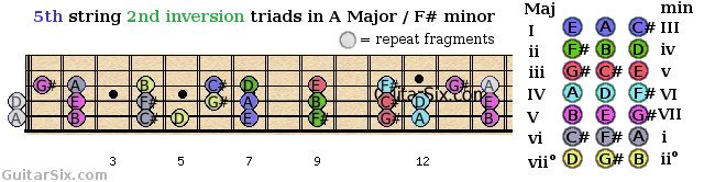 2nd inversion triads shapes from the 5th guitar string