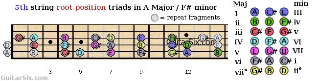 root position triads shapes from the 5th guitar string