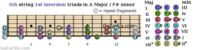 first inversion triads shapes from the 6th guitar string