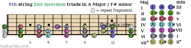 second inversion triads shapes from the 6th guitar string