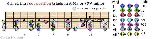 root position triads shapes from the 6th guitar string