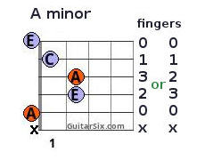 A minor chord with fingering