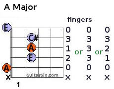 A major chord with fingering